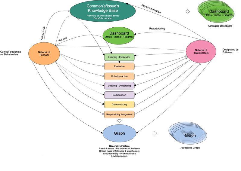 AGency Catalyst Ecology