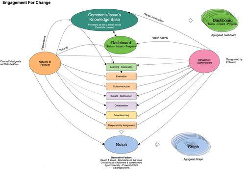 Pull Platform Design Map